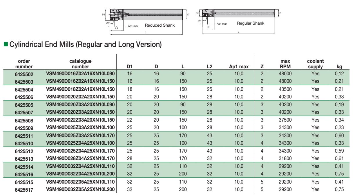 VSM490-10: Cylindrical End Mills (Regular and Long Version)