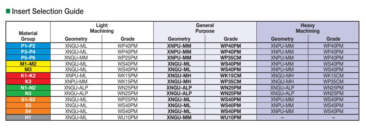 VSM490-10: Insert Selection Guide